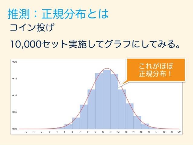 コイン投げ 10,000セット実施してグラフにしてみる。 これがほぼ 正規分布! なので、2択でそれぞれ の確率が50%という 完全なランダムの 積み重ねでできたもの。 推測:正規分布とは