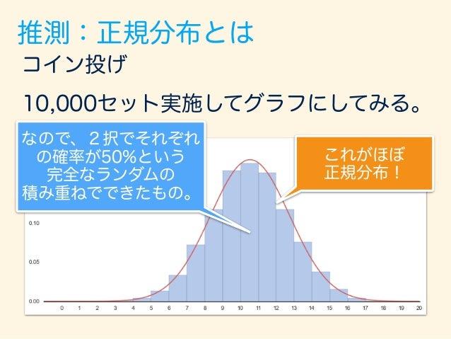 100万件データのヒストグラム 平均: 30、 標準偏差: 5 推測:正規分布とは