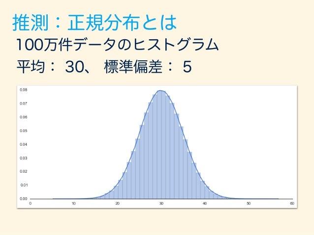 100万件データのヒストグラム 平均: 30、 標準偏差: 5 954,375 個 22,878 個22,747 個 標準偏差左右に 2つ分ずつ 数えてみた 標準偏差:5 推測:正規分布とは