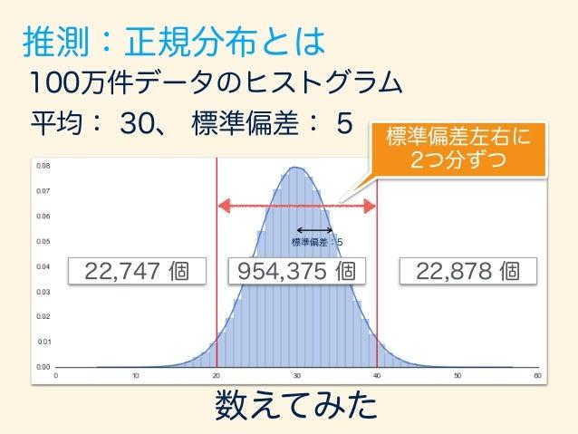 100万件データのヒストグラム 平均: 30、 標準偏差: 5 954,375 個 22,878 個22,747 個 95.44% 2.29%2.27% 標準偏差2つ分 数えてみた 標準偏差左右に 2つ分ずつ 推測:正規分布とは