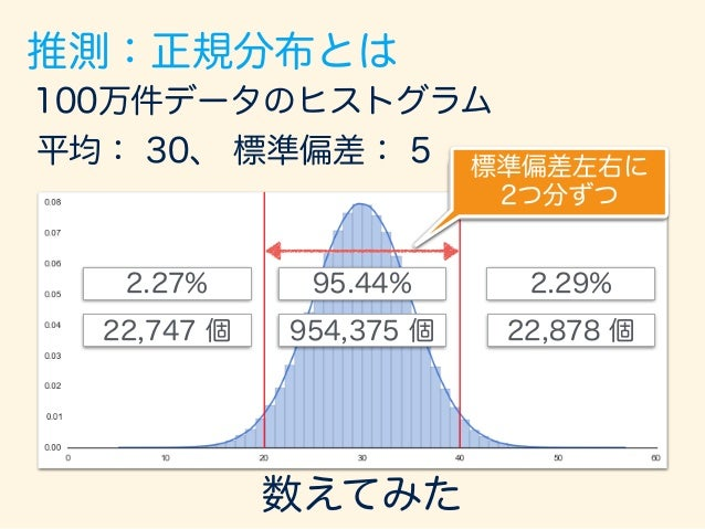 100万件データのヒストグラム 平均: 30、 標準偏差: 5 954,375 個 22,878 個22,747 個 95.44% 2.29%2.27% 数えてみた 標準偏差左右に 2つ分ずつ 真ん中の標準偏差2つ分の範囲に 入る確率は約95%...