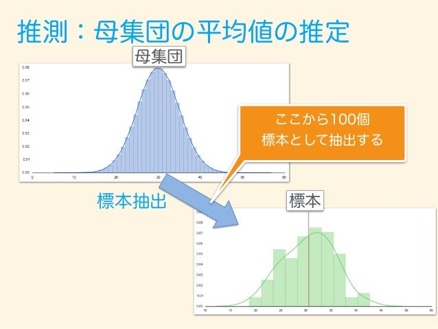推測:母集団の平均値の推定 標本 標本平均:30.59 標本標準偏差: 5.03 標本平均と、標本標準偏差を計算する