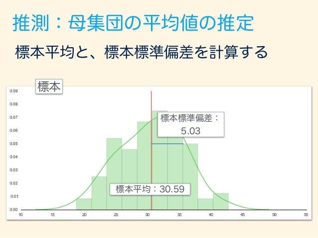 推測:母集団の平均値の推定 標本 標本平均と、標本標準偏差を計算する この標本標準偏差を 標本数 で割る。 0.503 標本平均:30.59 標本標準偏差: 5.03 この例の場合、 100 = 10 で割る