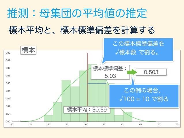 推測:母集団の平均値の推定 標本 標本平均と、標本標準偏差を計算する 標準偏差を2つ分 ずつの区間 標本平均:30.59 標本標準偏差: 5.03 0.503 この標本標準偏差を 標本数 で割る。
