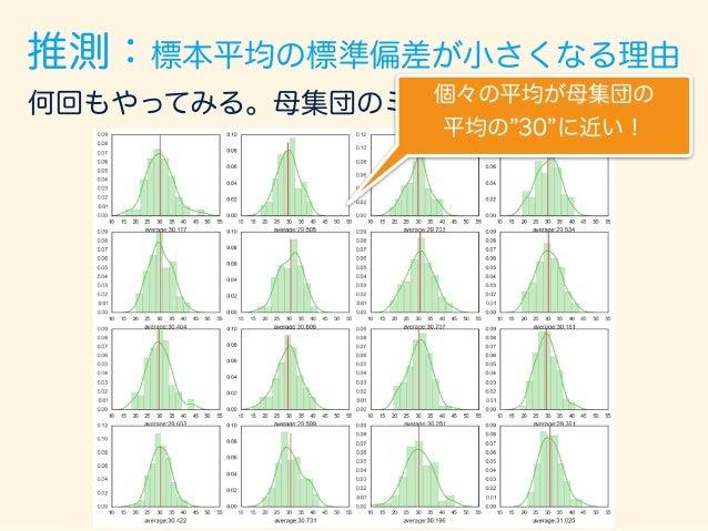 標本 平均値の分布 推測:標本平均の標準偏差が小さくなる理由 標本平均を集めたもの をまたグラフに書いてみる