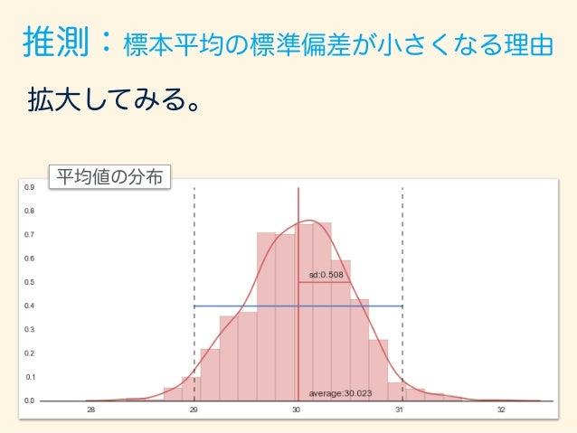 拡大してみる。 平均値の分布 推測:標本平均の標準偏差が小さくなる理由 確かに、標本サイズ100のルート、 100 = 10で 元の標準偏差:5を割ったものとなっている!