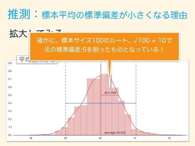 拡大してみる。 平均値の分布 29.0 31.0 推測:標本平均の標準偏差が小さくなる理由 29.0∼31.0の区間を取ると、 95%の標本平均が入っている