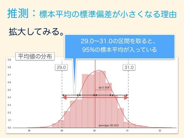 推測:標本平均の標準偏差が小さくなる理由 50回試してみると、ほとんどが真の平均30 を捉えられている。