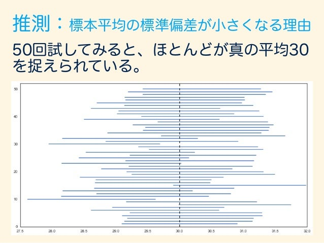 8.仮説検定 (さわりだけ)