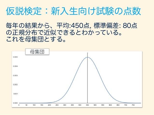 仮説検定:新入生向け試験の点数 英語力が変わらないとすると、「効果がない」を 表現するのは、今までの平均点と同じ450点 母集団 450点 帰無仮説:「差がない」「効果がない」を表す仮説