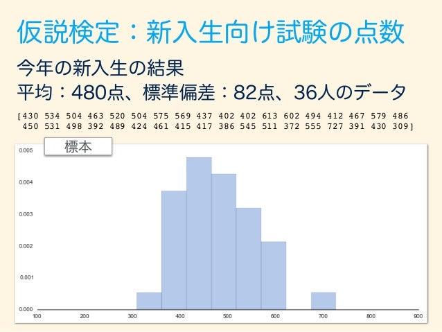 仮説検定:新入生向け試験の点数 今年の新入生の結果 平均値の分布 平均:480点、標準偏差:82点、36人のデータ → 平均値の標準偏差は 82 36 = 13.7 453.1 507.8
