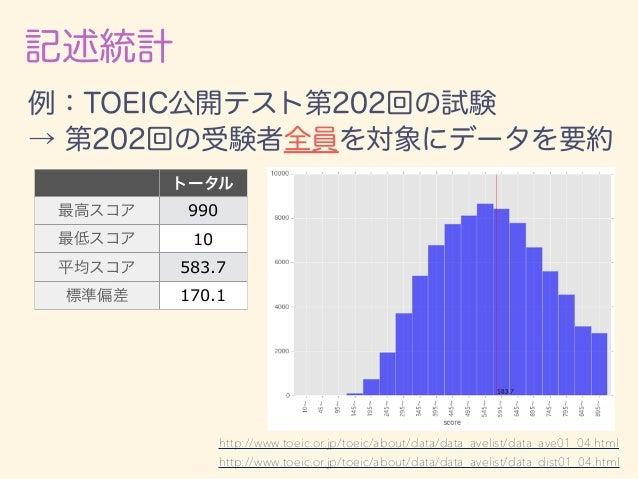 記述統計 トータル 最高スコア 990 最低スコア 10 平均スコア 583.7 標準偏差 170.1 例:TOEIC公開テスト第202回の試験 → 第202回の受験者全員を対象にデータを要約 http://www.toeic.or.jp/to...
