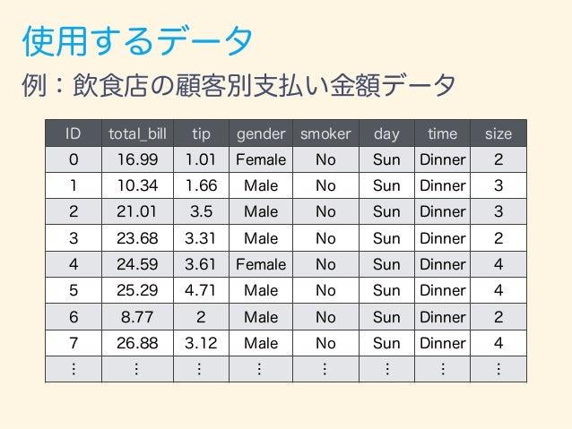 ヒストグラム 例:飲食店の顧客別支払い金額データ 支払額(ドル) 人数 https://github.com/mwaskom/seaborn-data