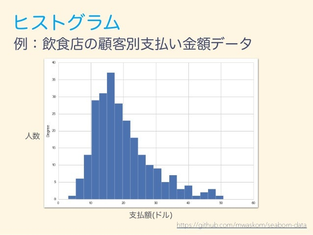 ヒストグラム ある幅に入っているデータの個数(度数)を、 棒の縦の長さで表したグラフ。 (※ 面積が度数と比例するように描く)
