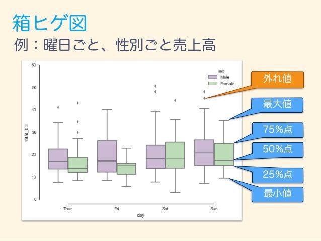 箱ヒゲ図:データも一緒にプロット 50%点 25%点 75%点 最小値 最大値 外れ値 例:曜日ごと、性別ごと売上高