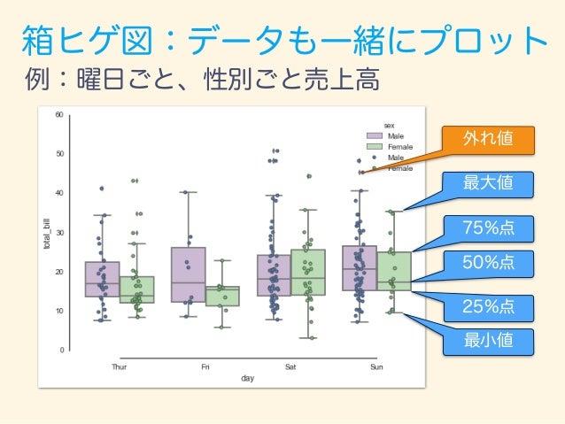 箱ヒゲ図:外れ値の計算方法 Q1(25%点) - 1.5 IQRより小さい Q2(75%点) + 1.5 IQRより大きい 外れ値 外れ値 https://en.wikipedia.org/wiki/Interquartile_range
