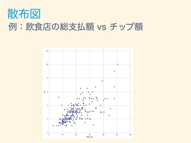 散布図 (+回帰分析) 例:飲食店の総支払額 vs チップ額