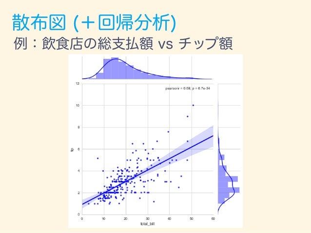 時系列グラフ (2軸グラフ) 例:日経平均株価、為替(ドル円) 為替(ドル円) 日経平均株価