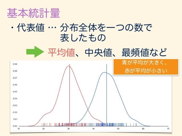 基本統計量 ・散布度 … データの散らばりの程度を 数値化したもの 分散、標準偏差、変動係数など 青が散らばりが大きく、 赤が散らばりが小さい。 平均は同じ。