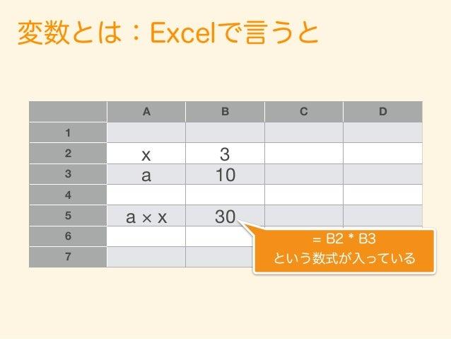 変数とは:Excelで言うと A B C D 1 2 x 3 3 a 10 4 5 a × x 30 6 7 セルに数値を入れているのと同じこと! = B2 * B3 という数式が入っている