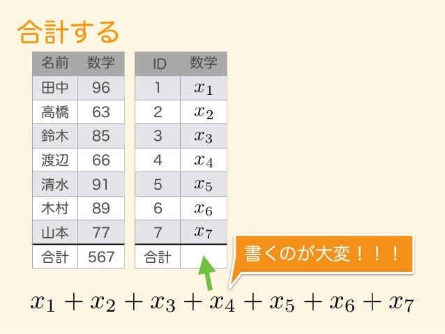 合計する Excelには 「B2 + B3 + B4 + B5 + B6 + B7 + B8」 を省略する短い書き方 「= sum(B2 : B8) 」 が存在する。