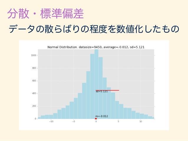 分散・標準偏差 分散 = 1 N NX i=1 (xi ¯x)2 標準偏差 = v u u t 1 N NX i=1 (xi ¯x)2