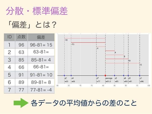 分散・標準偏差:の前に平均偏差 この、偏差の平均値を取りたいが・・・ ID 偏差 1 15 2 -18 3 4 4 -15 5 10 6 8 7 -4 全部足すと 0 になってしまう (左右釣り合いが取れるところが 平均値なので)