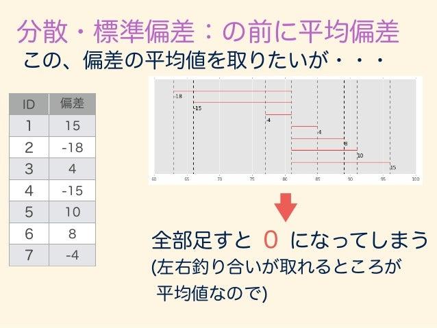 分散・標準偏差:の前に平均偏差 ID 偏差  プラス化 1 15 15 2 -18 18 3 4 4 4 -15 15 5 10 10 6 8 8 7 -4 4 反転 なので、マイナスを取ってやる