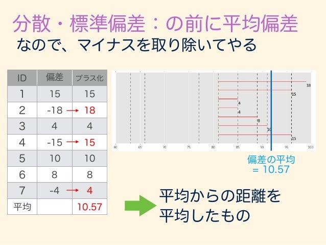 分散・標準偏差:の前に平均偏差 = 1 n nX i=1  xi ¯x  平均偏差 偏差を足し合わせてデータ数:nで割る。 つまり平均をとっている。 偏差を全てプラスに変える ために絶対値を取る。 ID 偏差  プラス化 1 15 15 ...
