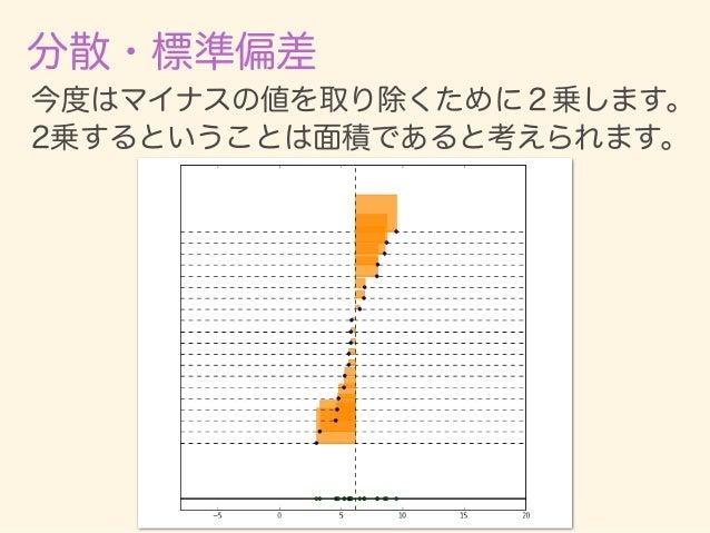 分散・標準偏差 + + + = いろいろなサイズの正方形を 足して、データの個数で割ると、 面積の平均が求まる。 これが分散の直感的イメージ。 + … + + 個数 面積の平均値 ① ② ③ ④ n