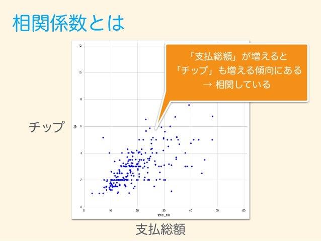 相関係数とは 支払総額 チップ 「支払総額」が増えると 「チップ」も増える傾向にある → 相関している 相関係数:0.675734