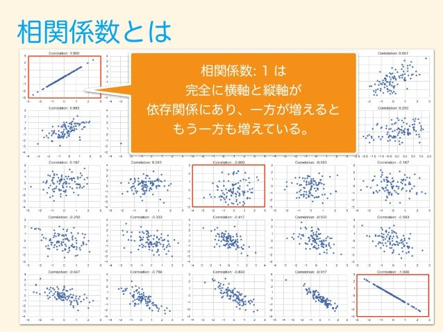 相関係数とは 相関係数: -1 は やはり、完全に横軸と縦軸が 依存関係にあり、一方が増えると もう一方が減っている。