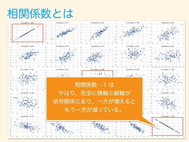 相関係数とは 相関係数: 0 は 横軸と縦軸が全くなく 一方が増えてももう一方は それとは関係なく値が決まる。