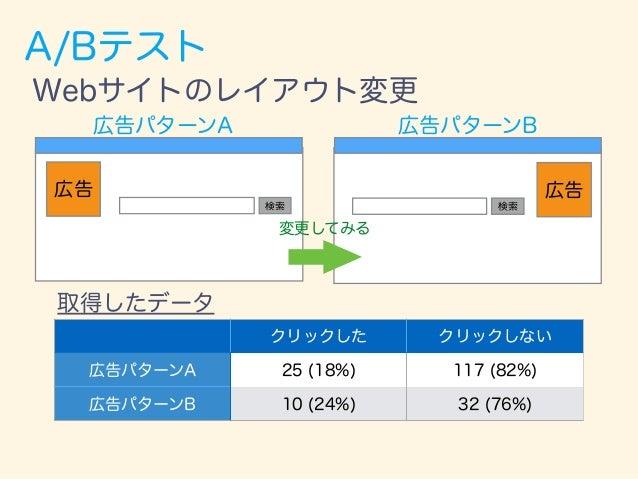 A/Bテスト クリックした クリックしない 広告パターンA 25 (18%) 117 (82%) 広告パターンB 10 (24%) 32 (76%) 取得したデータ Webサイトのレイアウト変更 検索 広告 検索 広告 広告パターンA 広告パタ...
