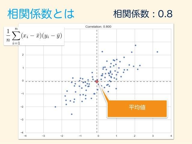 相関係数とは マイナス マイナス プラス プラス 相関係数 : 0.8 1 n nX i=1 (xi ¯x)(yi ¯y)