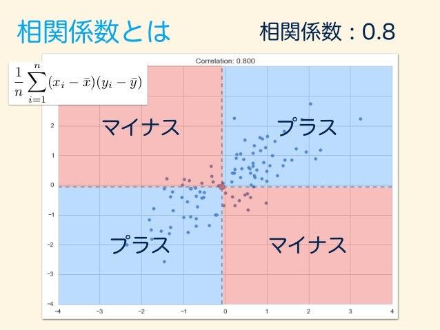 相関係数とは マイナス マイナス プラス プラス 相関係数 : 1 1 n nX i=1 (xi ¯x)(yi ¯y)