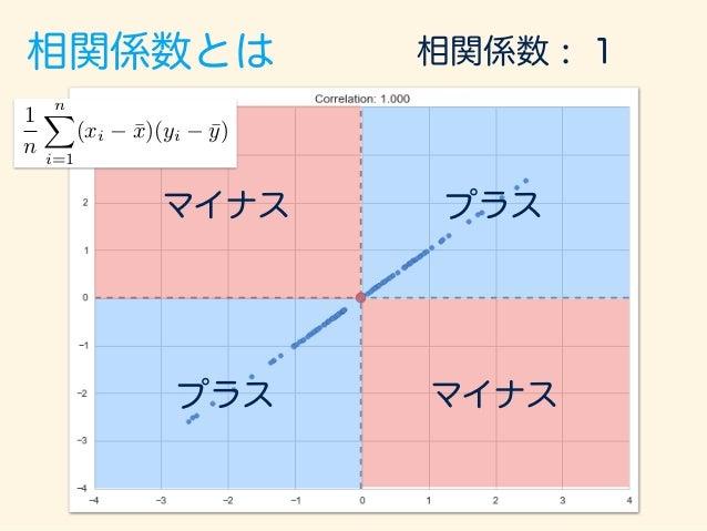 相関係数とは マイナス マイナス プラス プラス 相関係数 : -1 1 n nX i=1 (xi ¯x)(yi ¯y)
