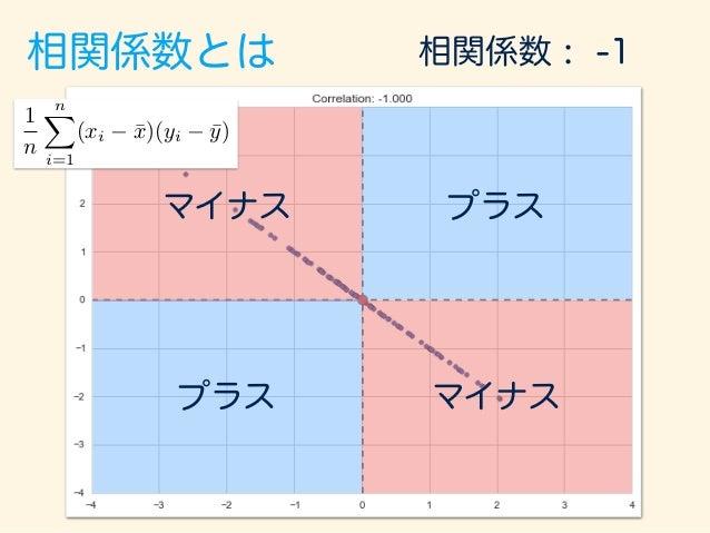 相関係数とは マイナス マイナス プラス プラス 相関係数 : 0 1 n nX i=1 (xi ¯x)(yi ¯y)