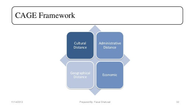 Modes of International Business- Modes of entry in Foreign Market