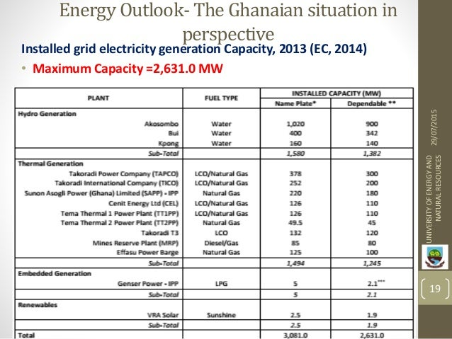 Ghana Electricity Demand Forecast