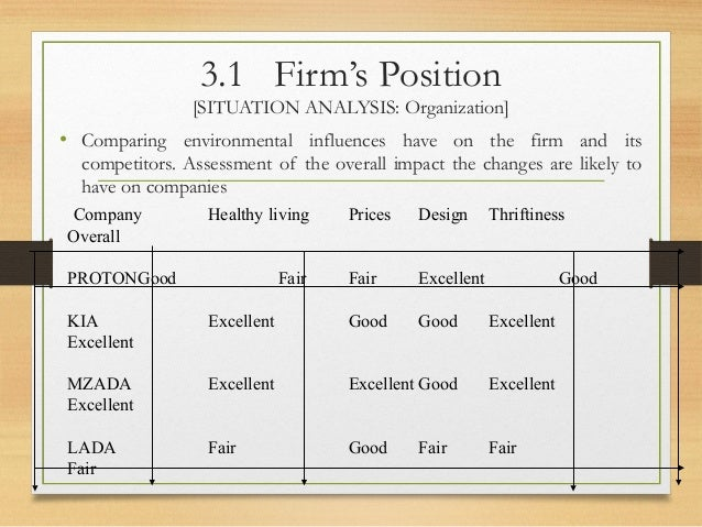 analysis of a firm s strategic position Hrm chapter 4 - job analysis flashcards the successful firms in this dynamic global environment will be the ones that have been what strategic job analysis.