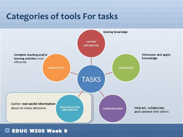 Categories of tools For tasks                                 Gaining knowledge   Complete teaching and/or                ...