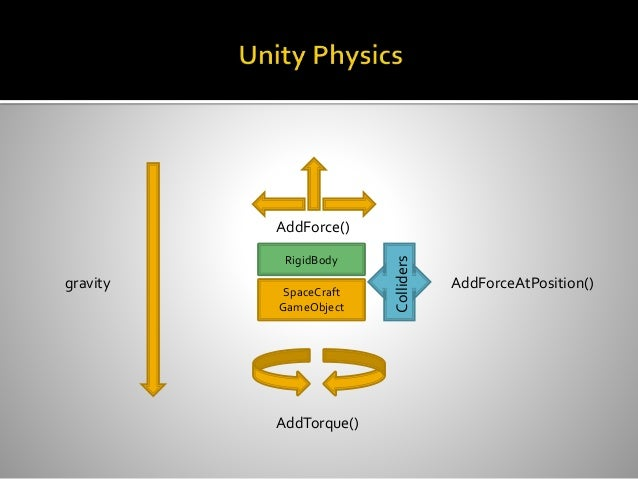 Unity3D Programming
