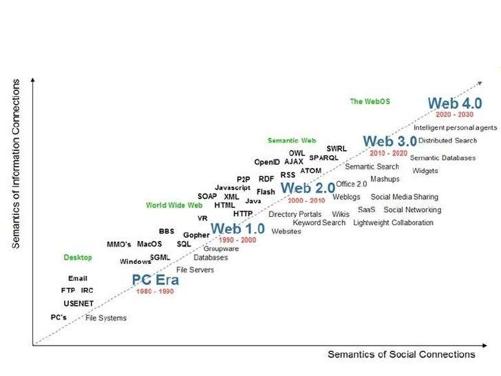 Medicine and Web 3.0 Slide 2