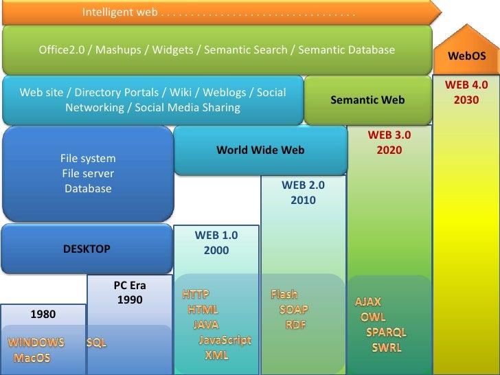 Medicine and Web 3.0 Slide 3