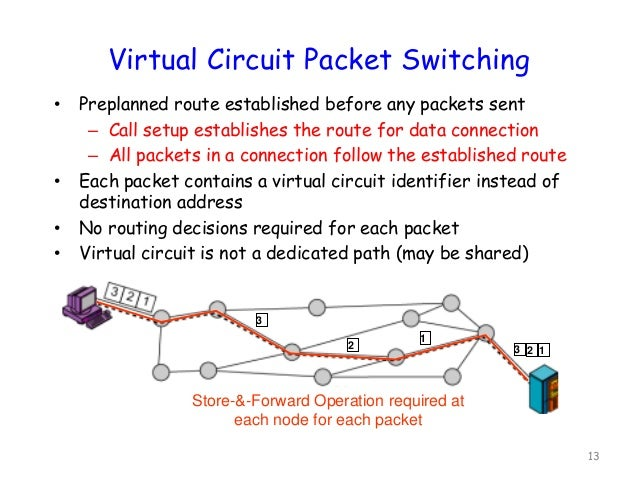 Lecture set 1 Datagram Packet Switching
