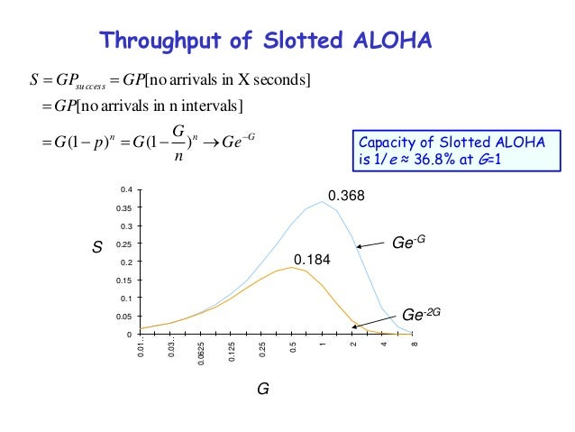 Throughput analysis of pure and slotted aloha casino plombieres les bains restaurant