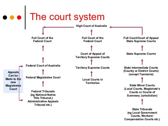 Judicial Case Management and the Problem of Costs