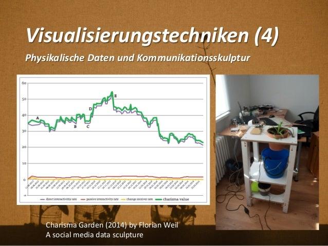 Visualisierungstechniken (4) Physikalische Daten und Kommunikationsskulptur Charisma Garden (2014) by Florian Weil A socia...