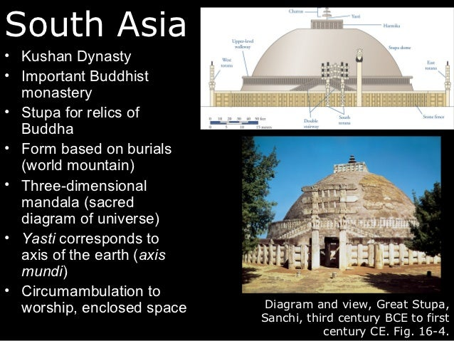 Lecture  South And Southeast Asia